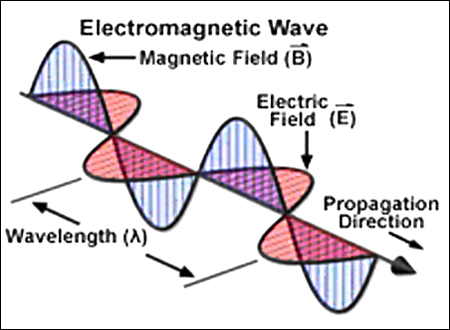 Electomagnetic Wave